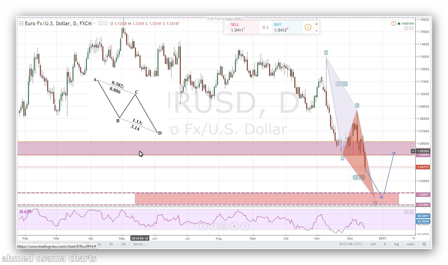 هل سيصبح اليورو الى الدولار 1:1 ؟؟