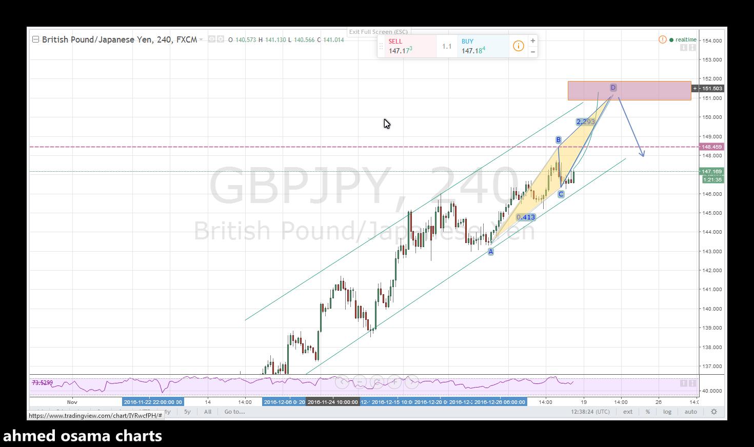تحليل الجنيه الاسترلينى مقابل الدولار gbpjpy