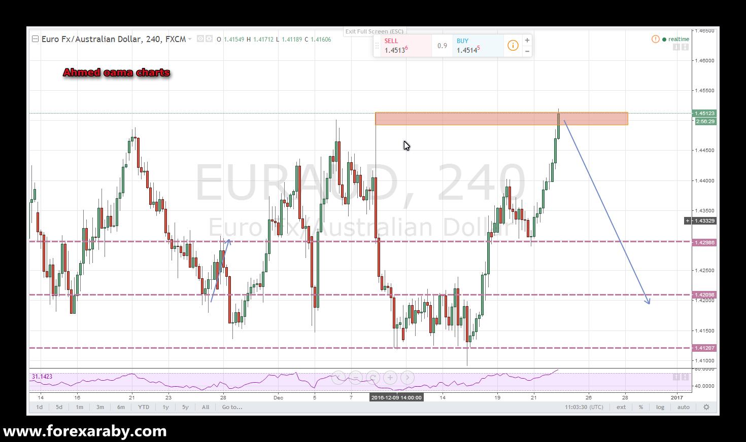فرصة بيع على اليورو استرالى