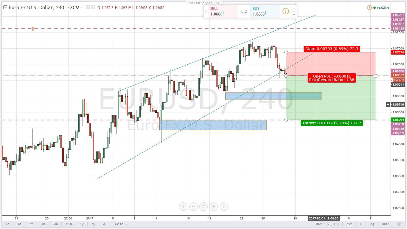التحليل الصباحى لزوج اليورو دولار ليوم 27/1/2017