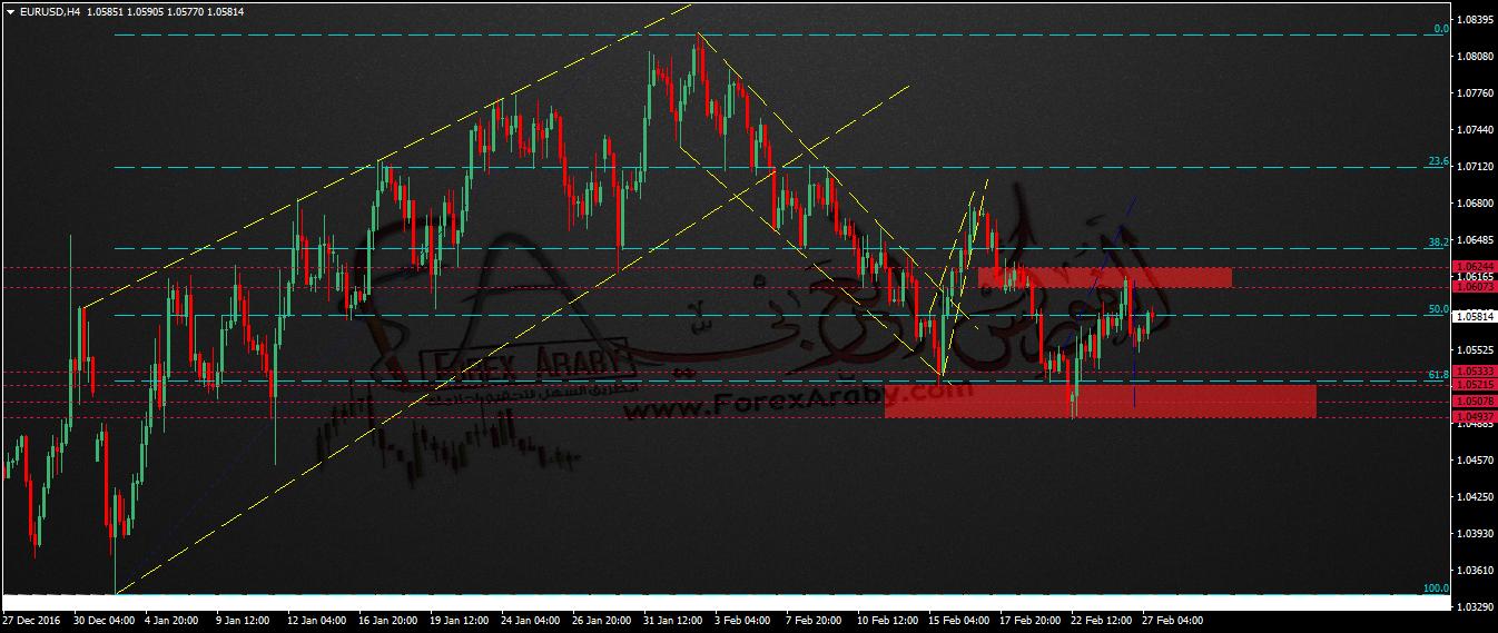 التحليل اليومى لزوج اليورو دولار Eurusd