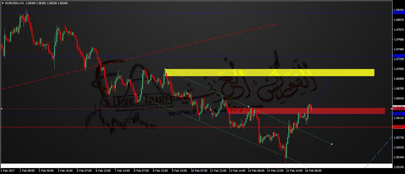 التحليل اليومى لزوج اليورو دولار