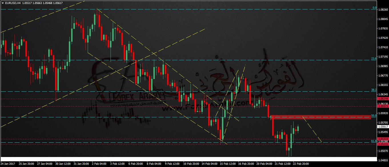 التحليل الصباحى لزوج اليورو دولار Eurusd