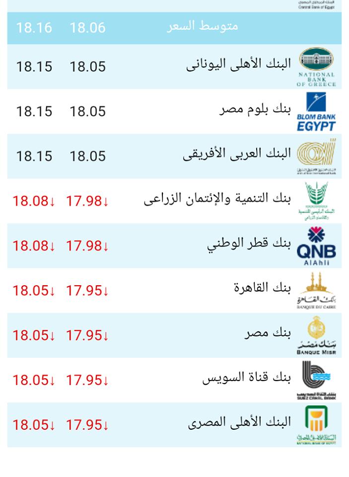 تعرف على أسعار الدولار اليوم فى البنوك المصرية