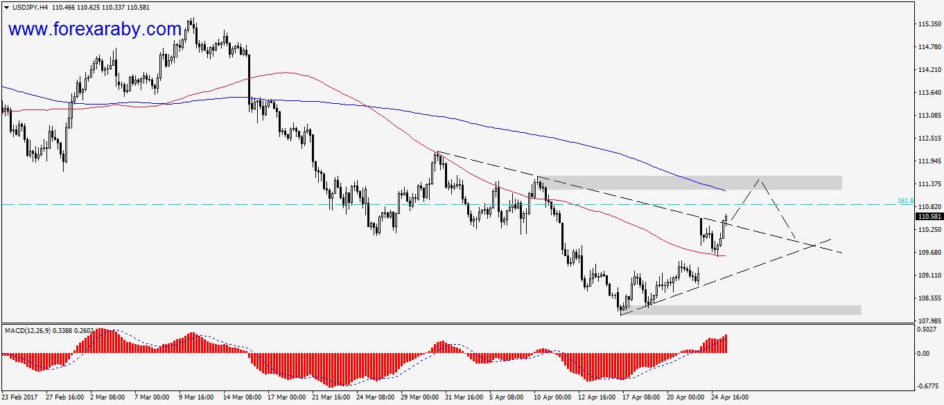 الدولار ين وفرصة شراء بعد كسر المثلث