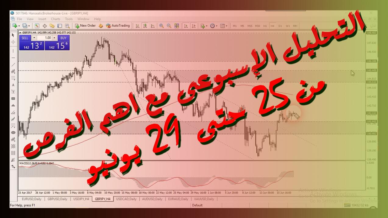 التحليل الاسبوع للعملات من 25 حتى 29 يونية وأهم فرص التداول برعاية hanseatic brokerhouse
