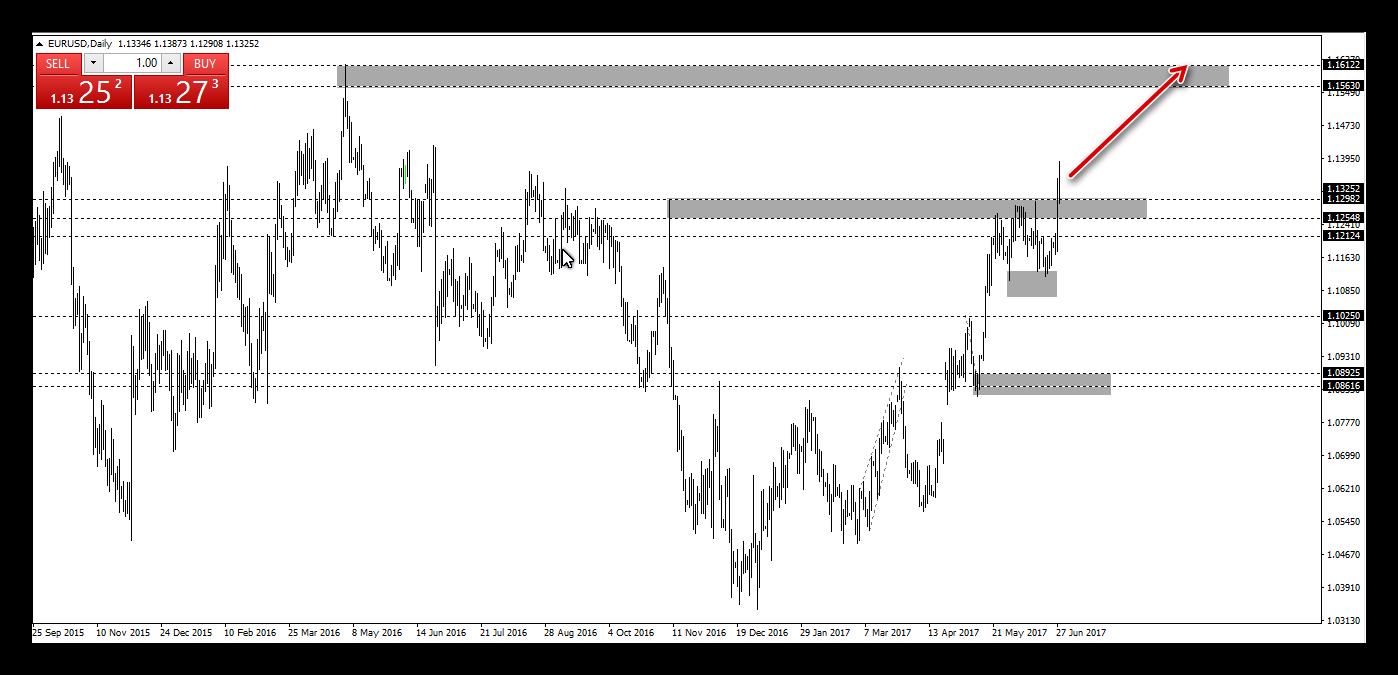 اليورو دولار يتيح فرصة شراء جديدة