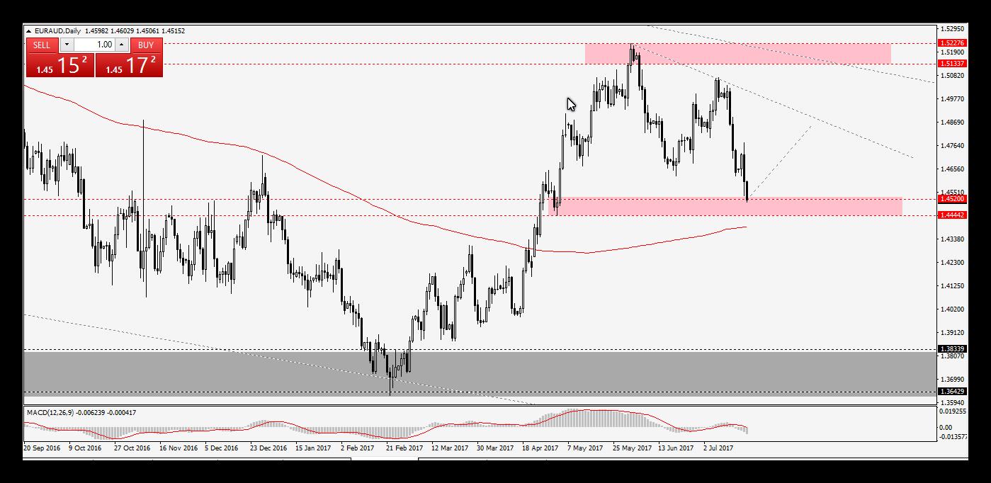 اليورو استرالى Euraud وفرصة شراء جيدة