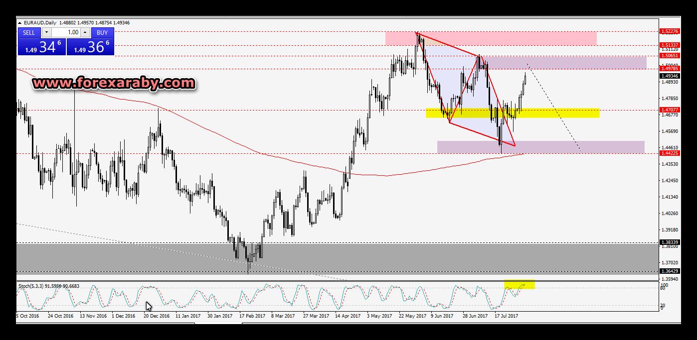 السيناريو المتوقع على زوج اليورو مقابل الدولار  الاسترالى
