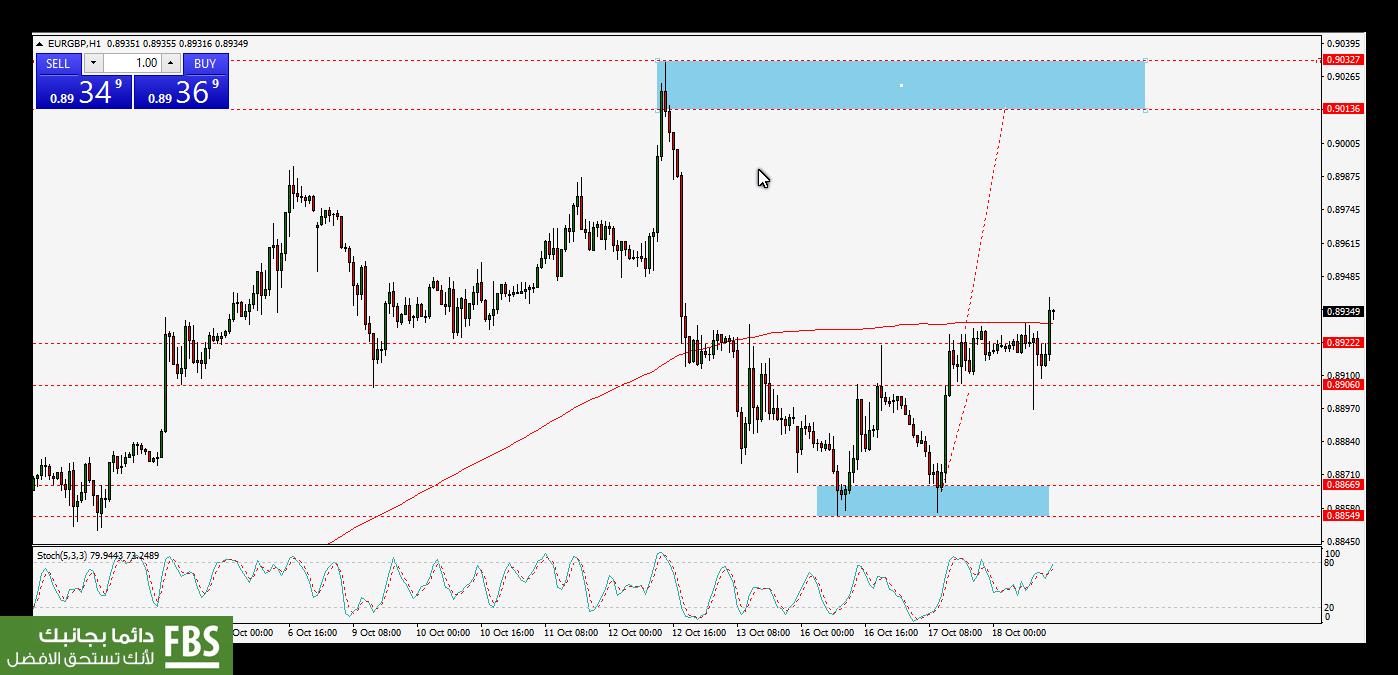 تحديث : اليورو باوند و75 نقطة ربح حتى الان