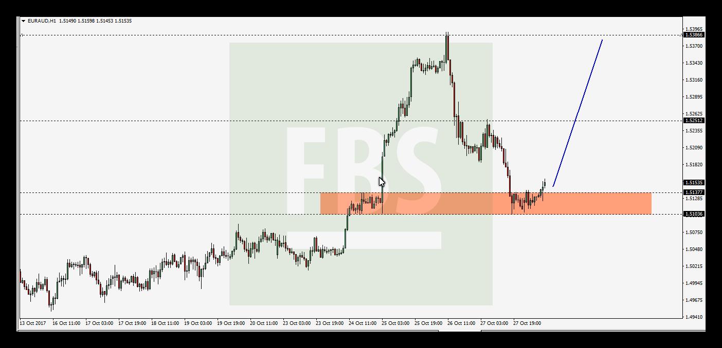 التحليل الفنى لزوج اليورو استرالى Euraud