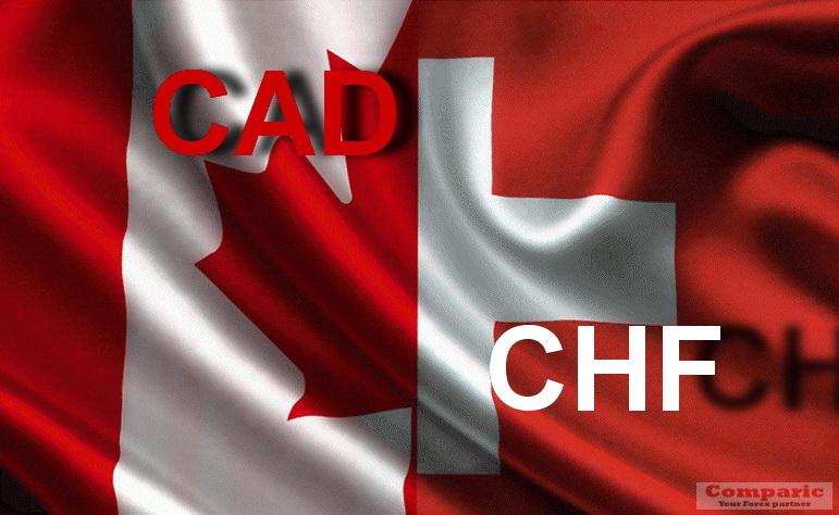 تحليل الكندى فرنك