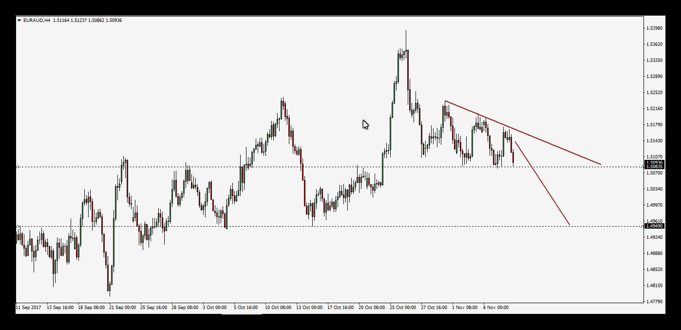 تحديث : اليورو استرالى يصل للحد السفلى ويحقق 60 نقطة