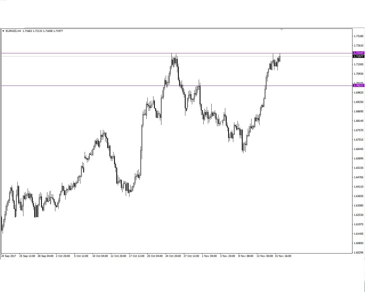 فرصة على اليورو نيوزلاندى