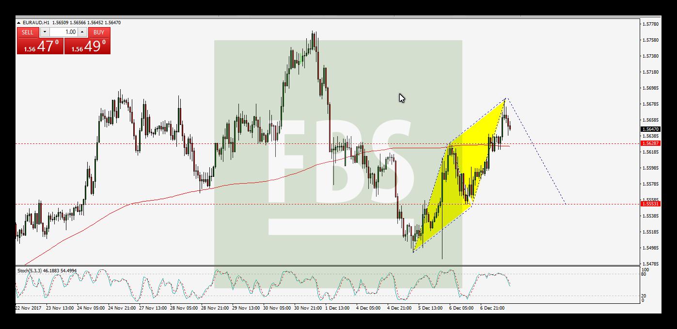 نموذج AB=CD على اليورو استرالى