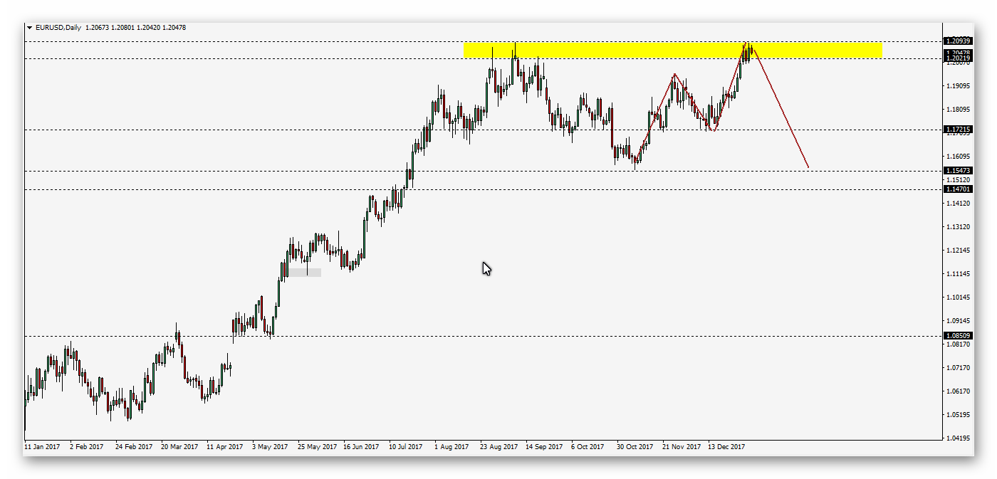 اليورو دولار مازال حائرا .