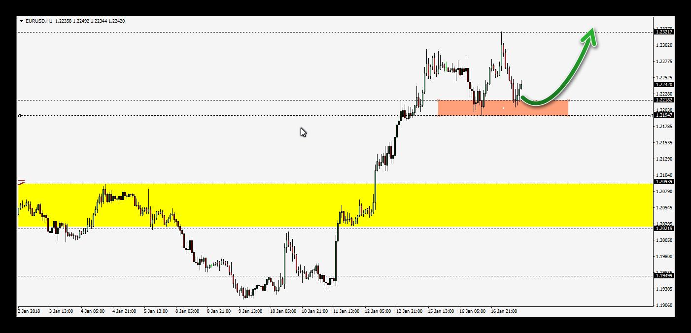 التحليل الفنى لزوج اليورو مقابل الدولار الامريكى EURUSD