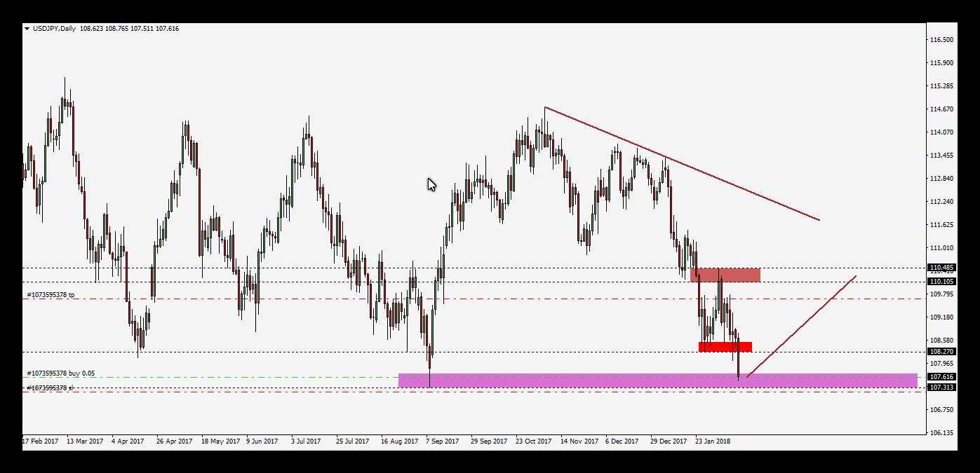الدولار ين يقترب من بداية الترند الصاعد