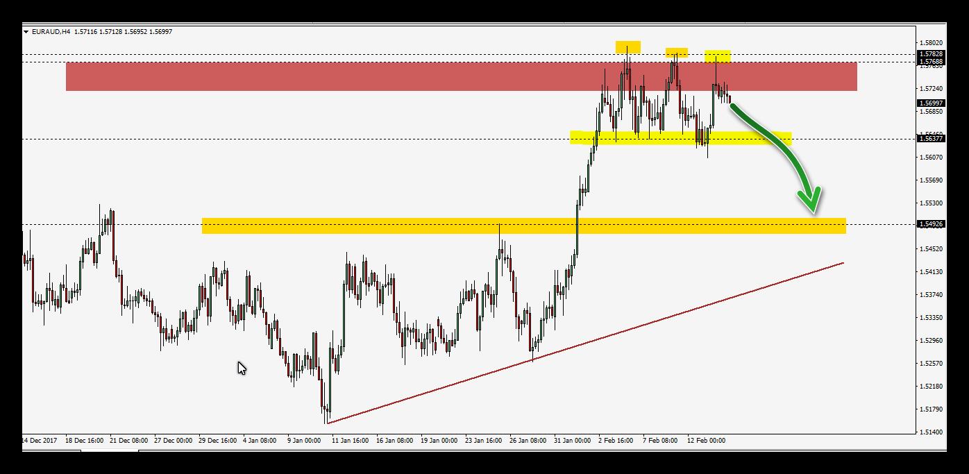 اليورو مقابل الدولار الاسترالى يستعد للانهيار