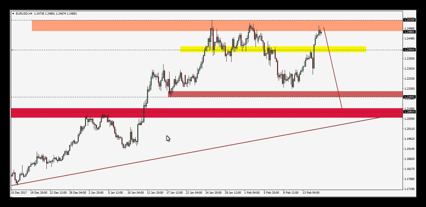 هل سينهار اليورو دولار أم سيكمل الاتجاه الصاعد .