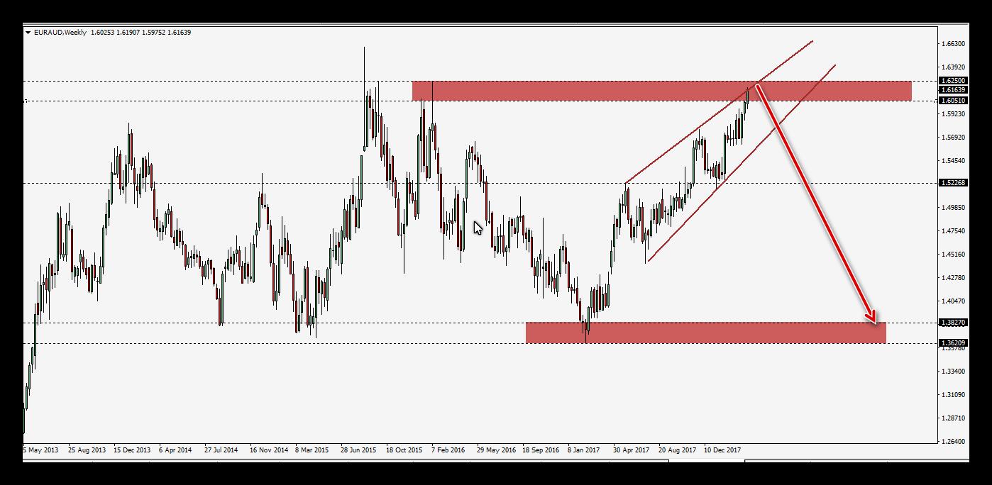 التحليل الفنى لزوج اليورو مقابل الدولار الاسترالى EURAUD
