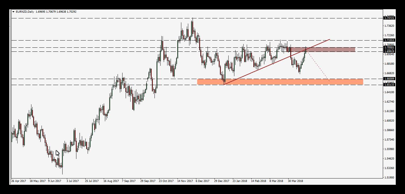 فرصة بيع على زوج اليورو مقابل الدولار النيوزلندى