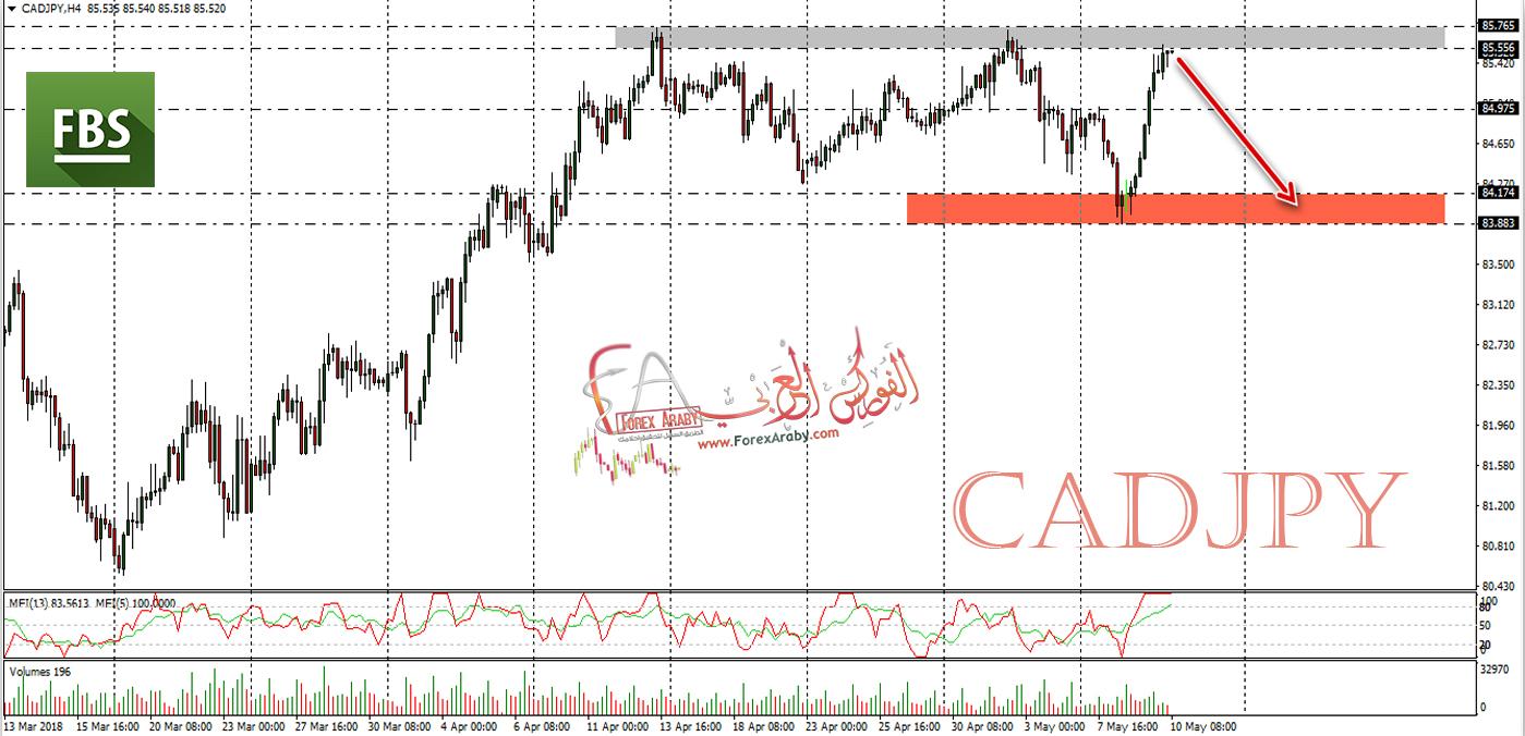 هل سينهار الدولار الكندى مقابل الين اليابانى ؟