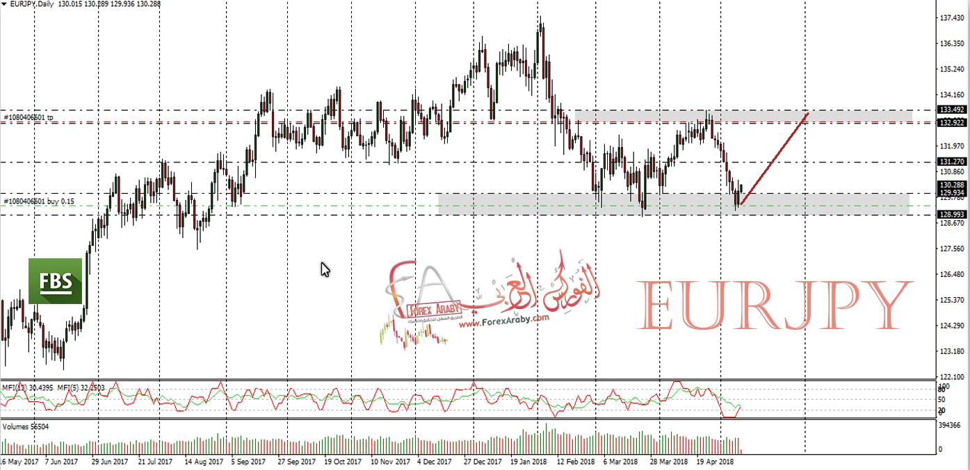 فرصة شراء على اليورو ين EURJPY
