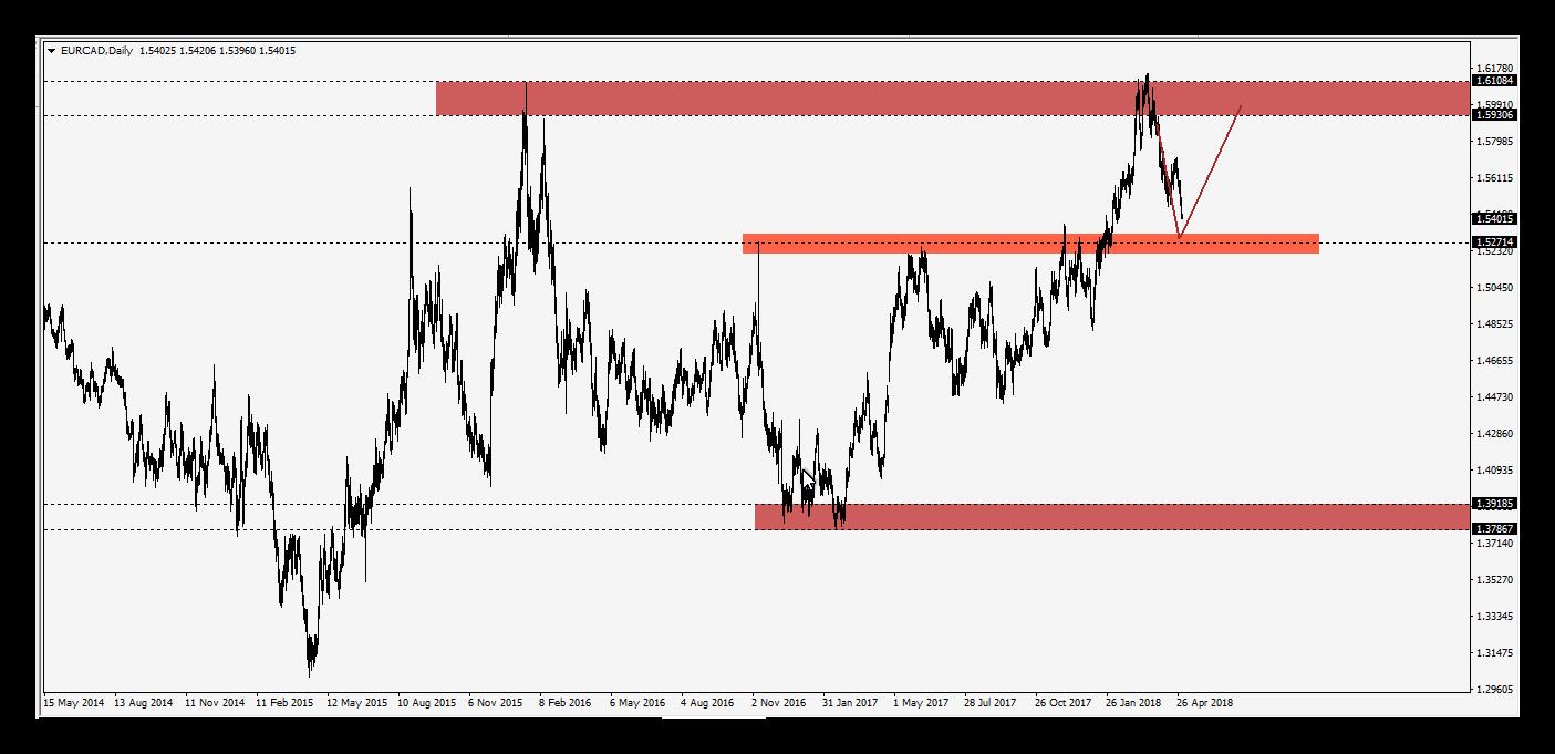فرصة شراء على اليورو مقابل الدولار الكندى