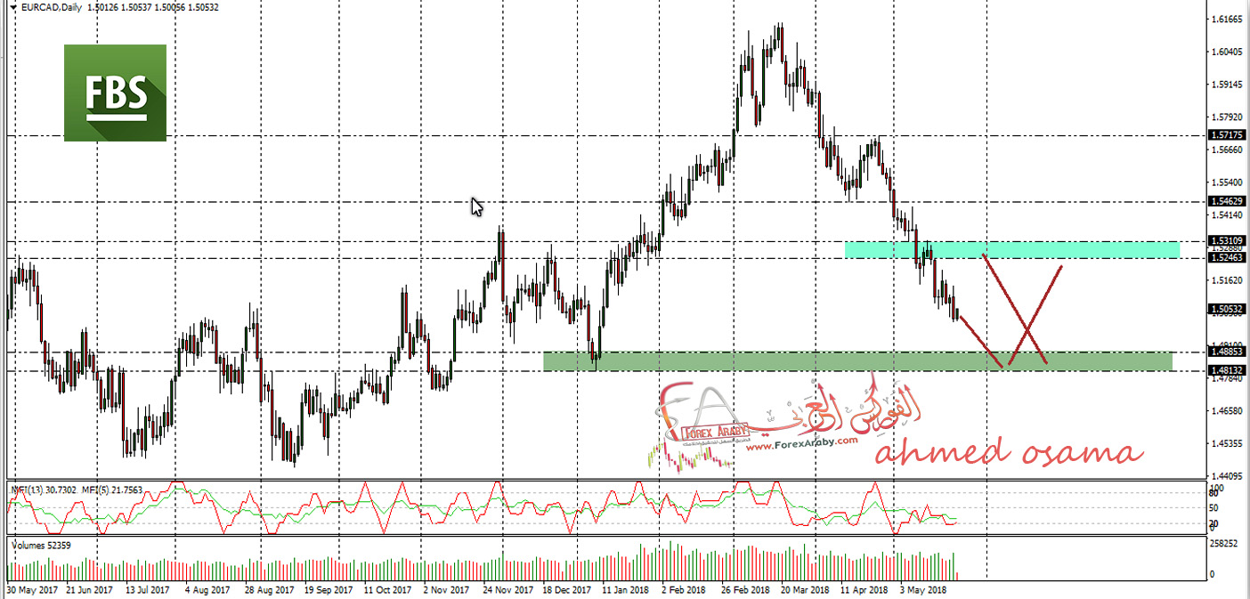 اليورو كندى على وشك تكوين فرصة شراء قوية