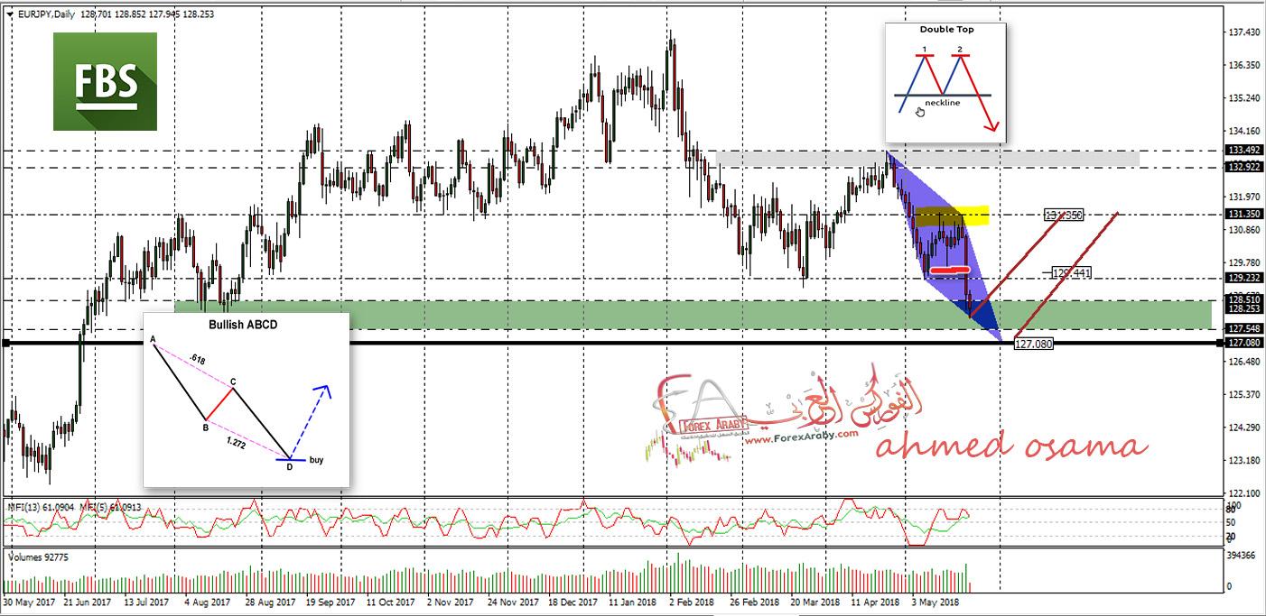 اليورو ين للشراء بأهداف كبيرة