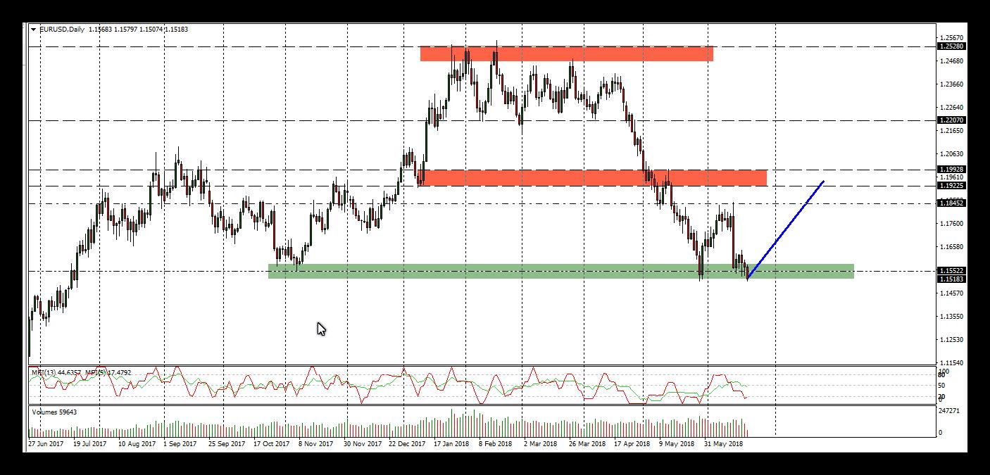اخر فرصة لشراء اليورو دولار وهل يكون هذا هو القاع ؟