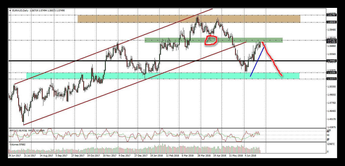 اليورو استرالى يشكل فرصة بيع جيدة
