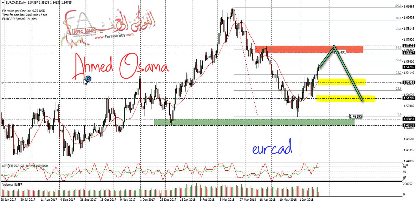 تعرف على السيناريو المتوقع لزوج اليورو كندى
