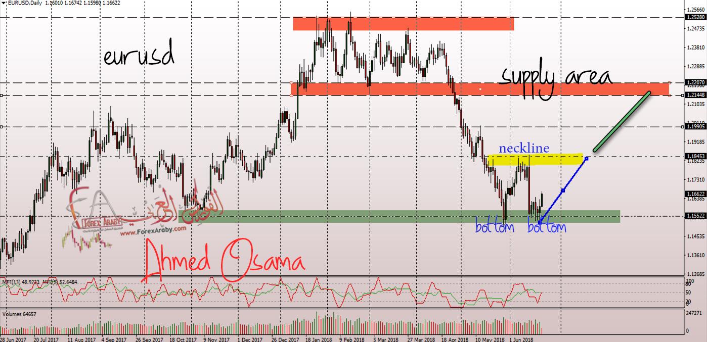 اليورو دولار كون القاع ويستعد للانطلاق الى أعلى , تعرف على الاتجاه المتوقع لليورو دولار .