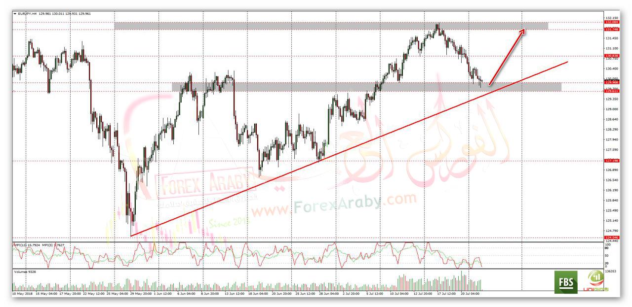 فرصة شراء جيدة على اليورو مقابل الين اليابانى