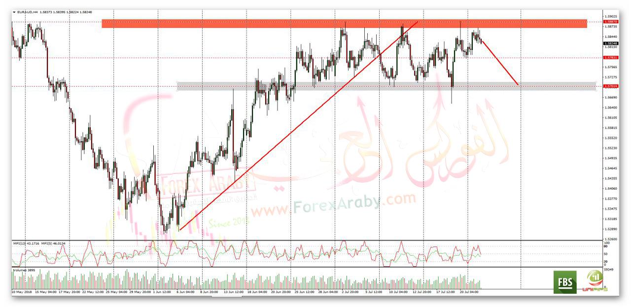 اليورو استرالى يتداول فى نموذج مستطيل