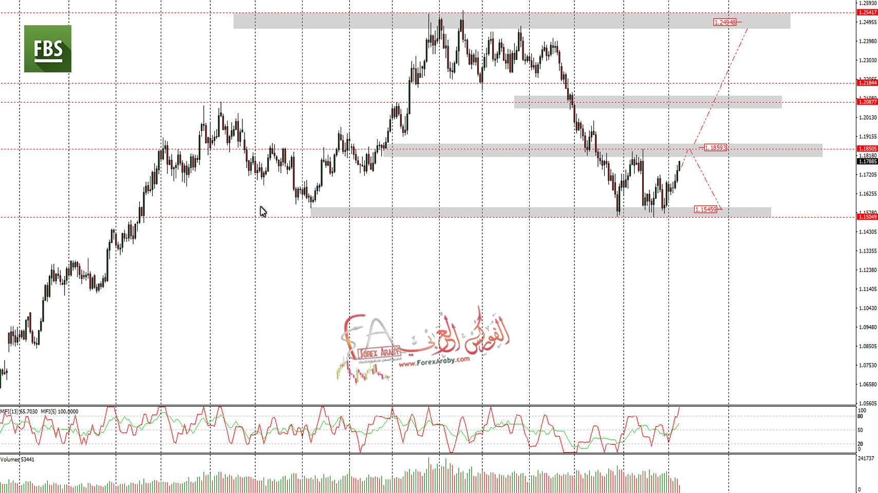 اليورو دولار يقترب من المنطقة الفاصلة