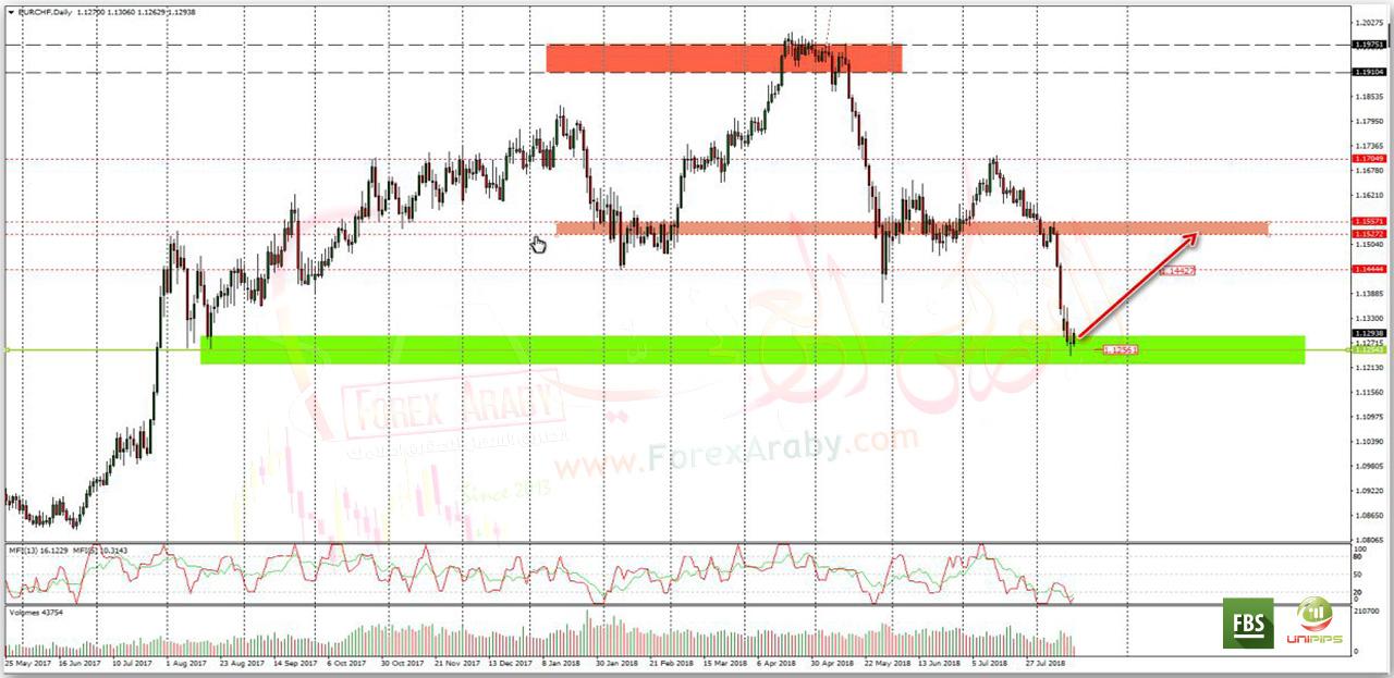 فرصة شراء على اليورو مقابل الفرنك السويسرى