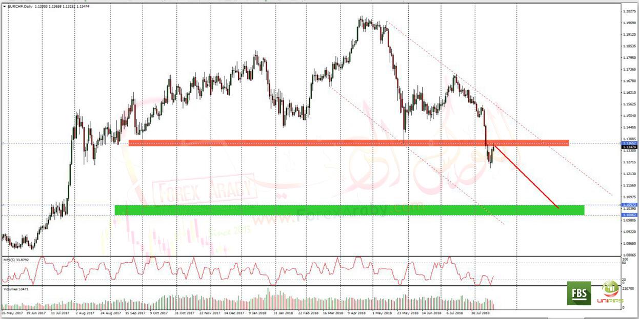 اليورو فرنك يتيح فرصة بيع Eurchf