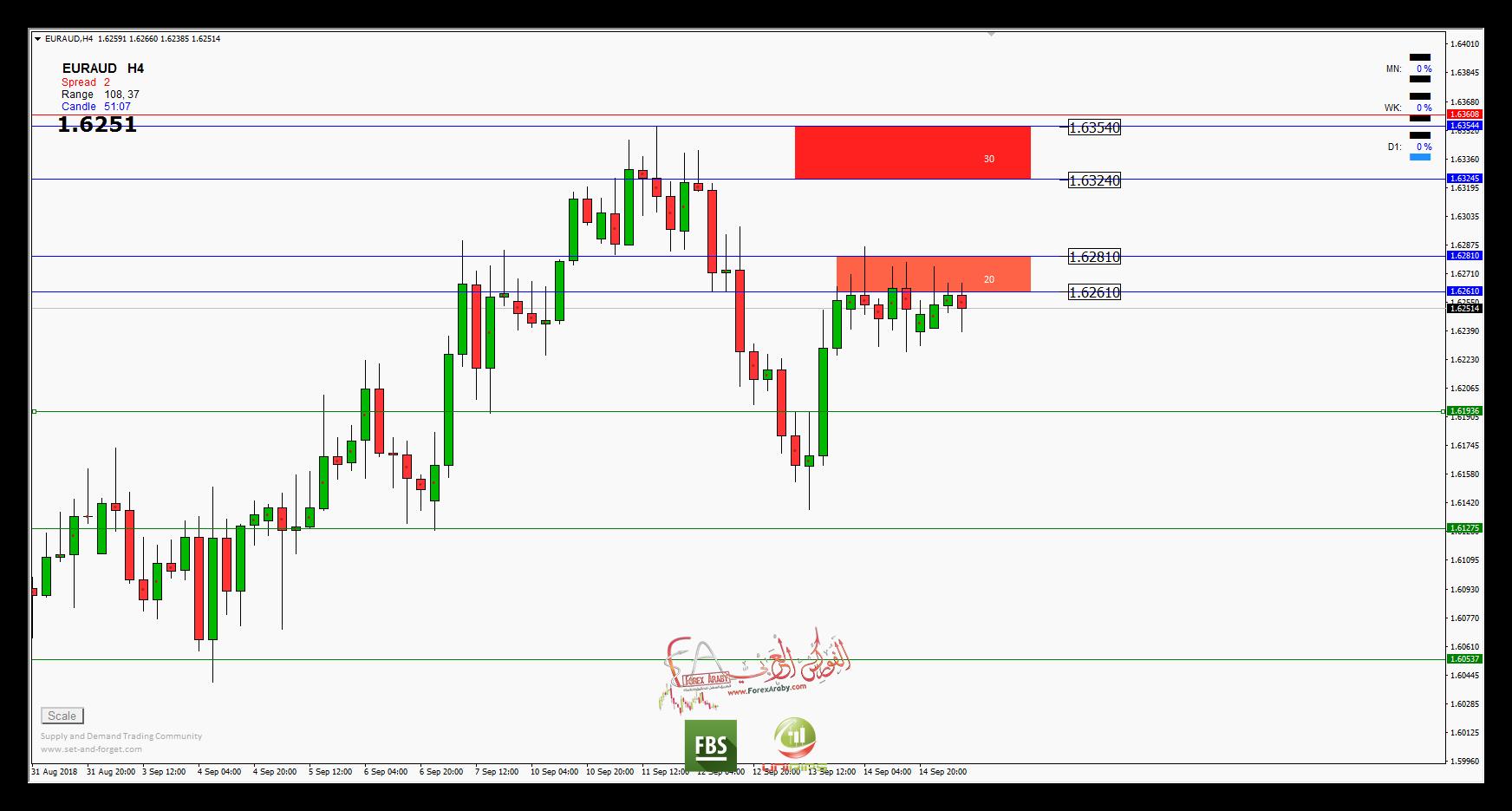 مستويات البيع لزوج اليورو استرالي