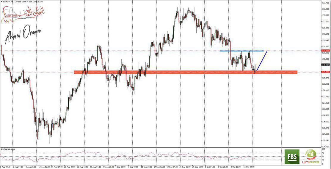 فرصة شراء على زوج اليورو مقابل الين اليابانى